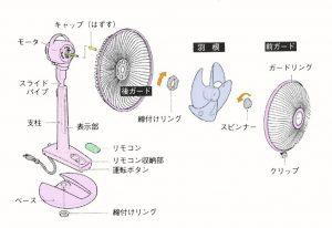 扇風機の構造